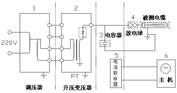 电缆故障测试仪高压闪络法测试对象及步骤