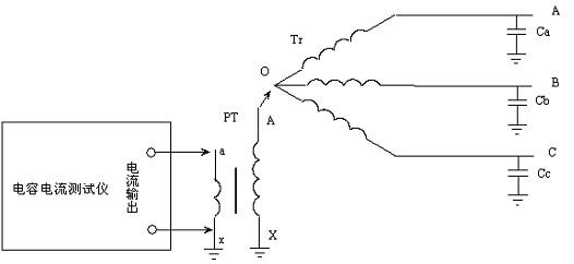 配电网电容电流测试仪从变压器中性点测量配网电容电流的方法 1PT方式就是外加一个电压互感器(PT)从变压器中性点或接地变中性点测量电容电流的方法,是对3PT和4PT方式的补充。这种测量方式的优点就是测试人员不必考虑母线PT组的接线方式,所以在测量过程中也无需二次班组人员配合。 1、测量接线 采用电容电流测试仪从变压器中性点或接地变中性点测量配网电容电流的接线如图十一所示:  图十一 图十一中,Tr为变压器35kV侧绕组,或是10kV系统的接地变,O为变压器中性点,Ca、Cb、Cc分别为三相对地电容, P